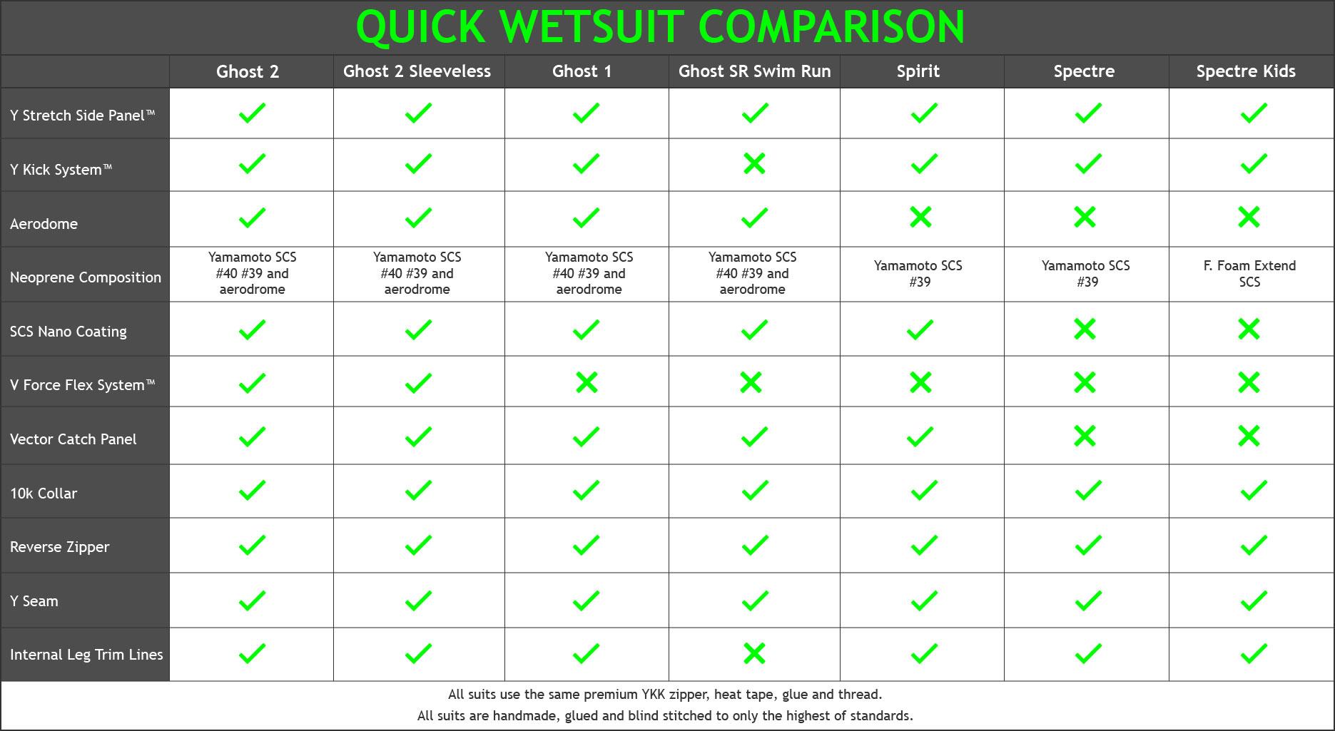 Wetsuit comparison chart
